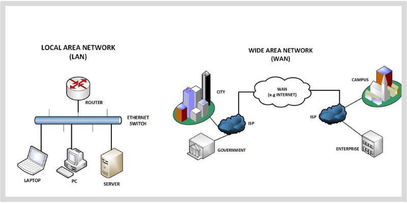About the basics of network programming